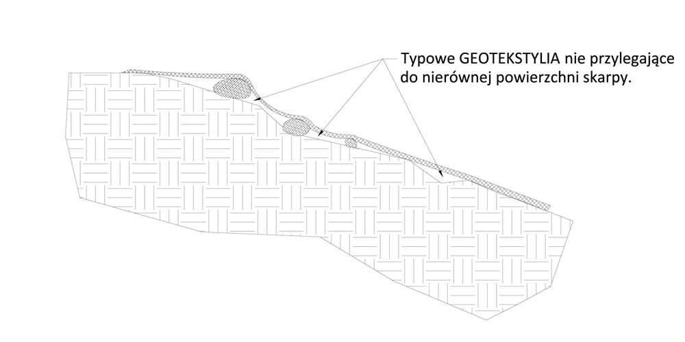Ochrona skarp przed erozją - przeciwerozyjne tekstylia rolowane, geomata rozłożona na skarpie.